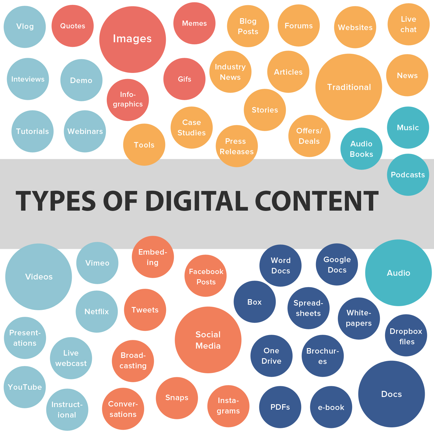Different Types of Digital Content