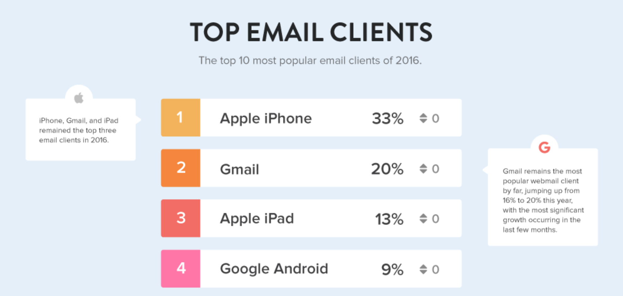 Gmail newsletters are preferred by top marketers all around the world.