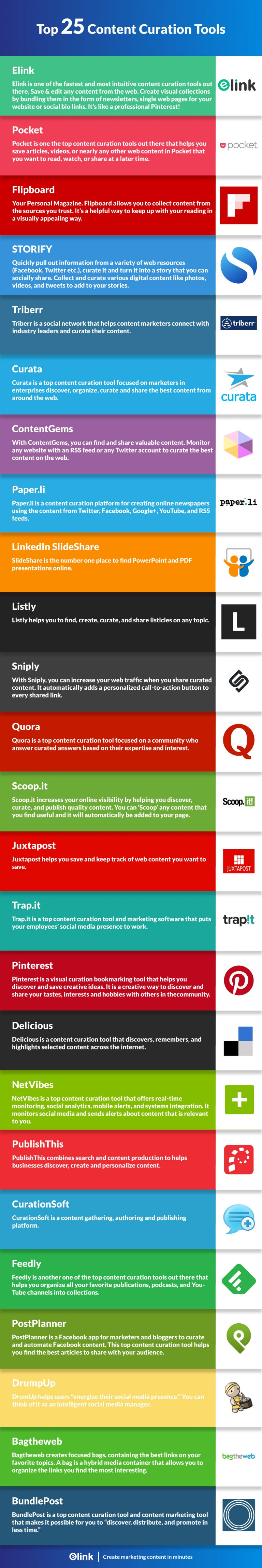Top 25 Content Curation Tools infographic