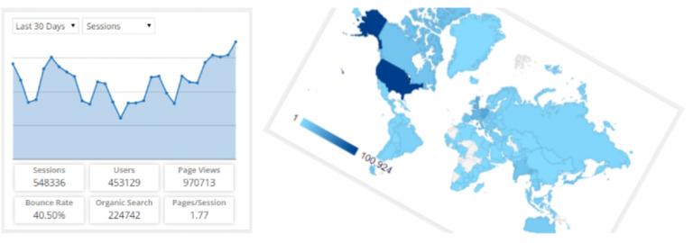 Google analytics dashboard for WordPress by Exactmetrics.