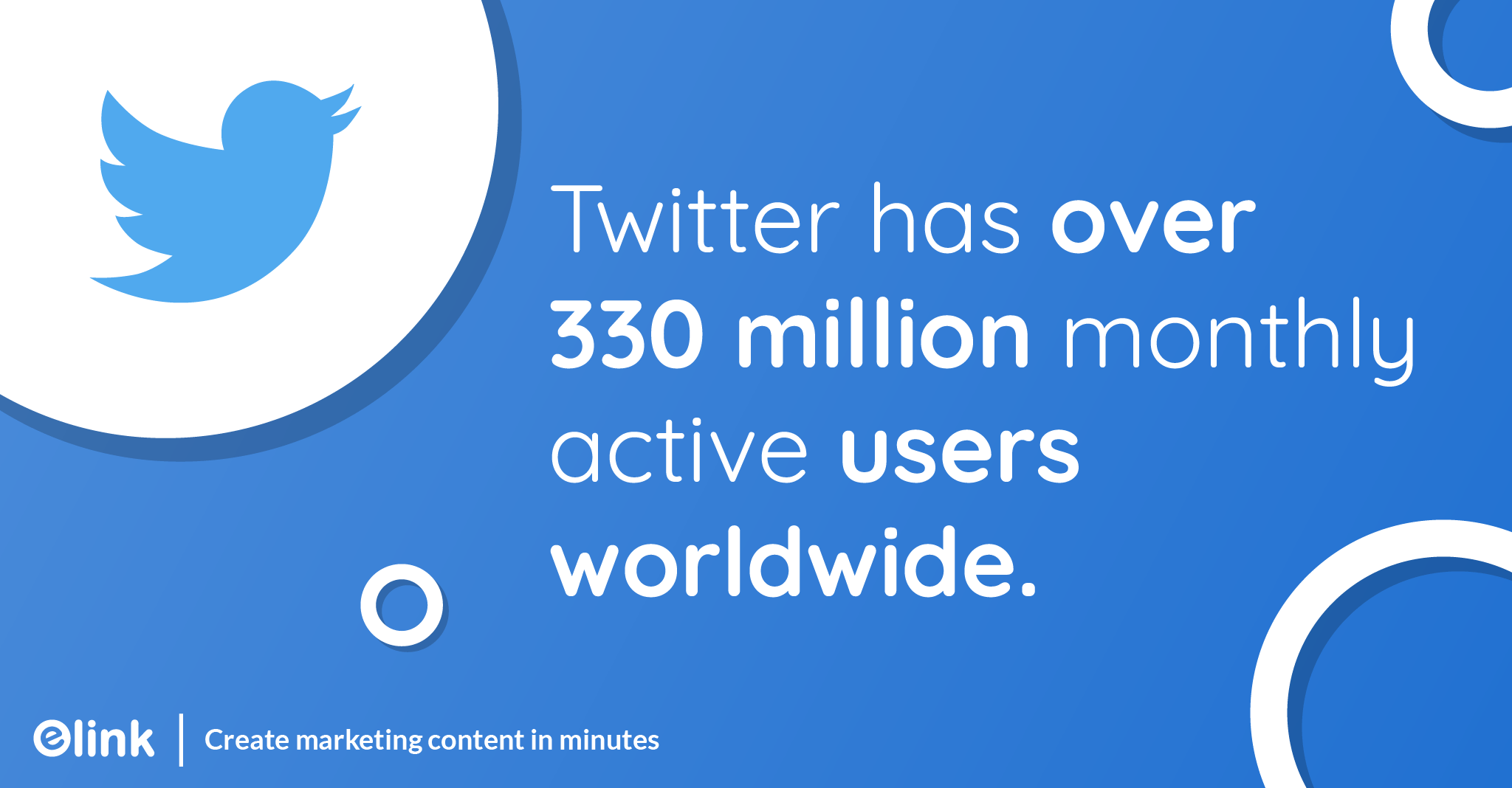 Twitter has over 330 million monthly active users worldwide.