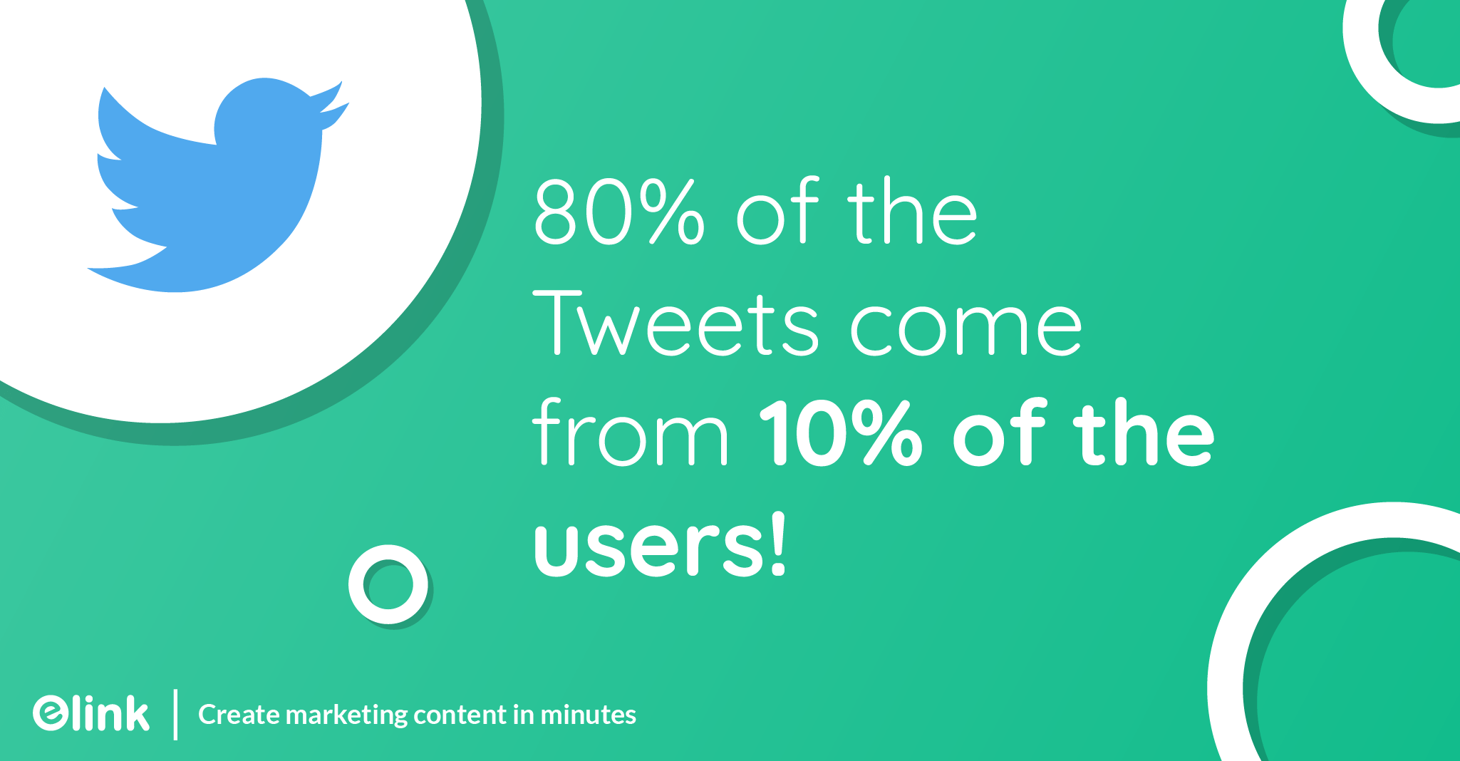 80% of the Tweets come from 10% of the users!