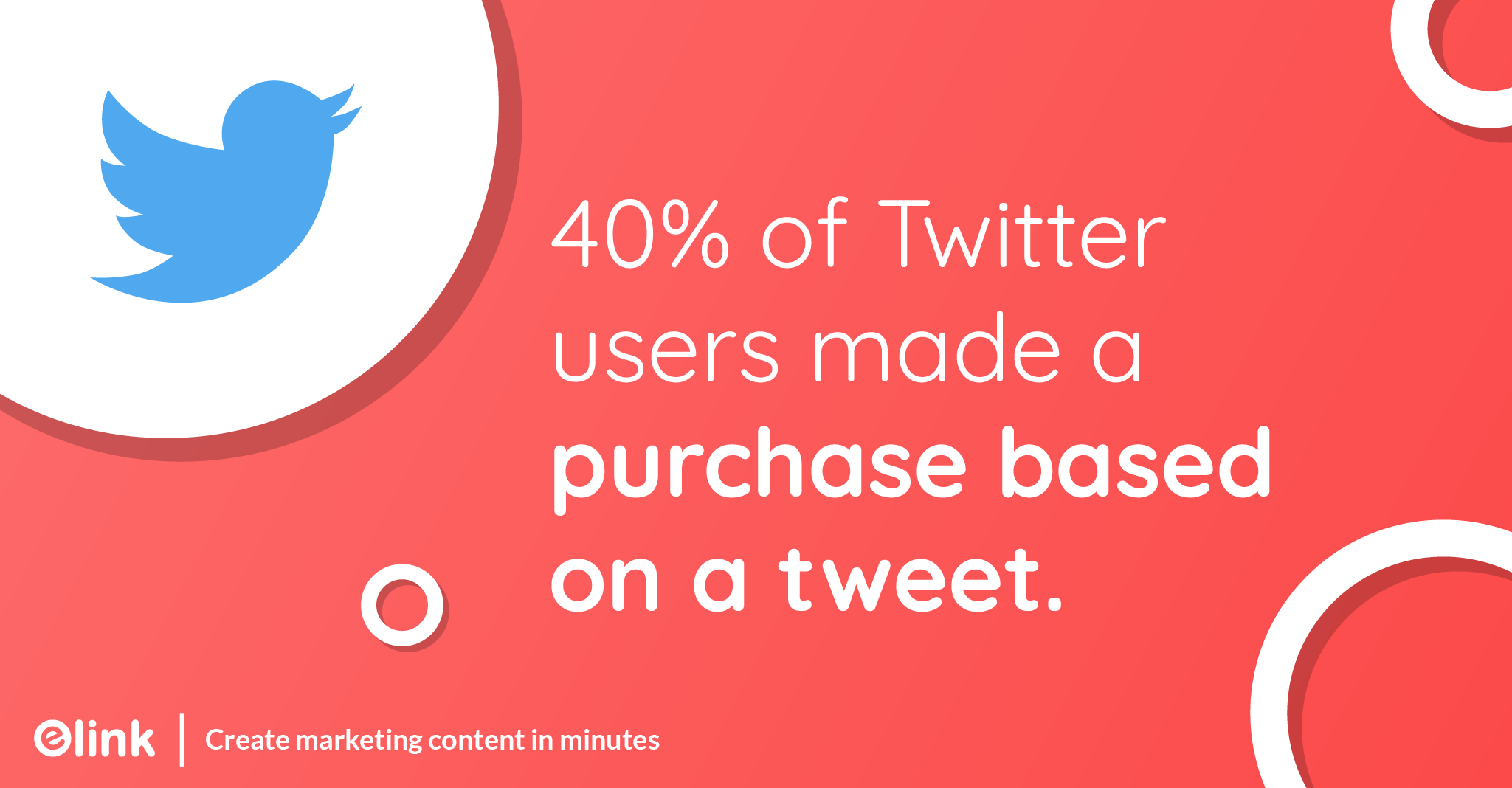 40% of Twitter users made a purchase based on a tweet.