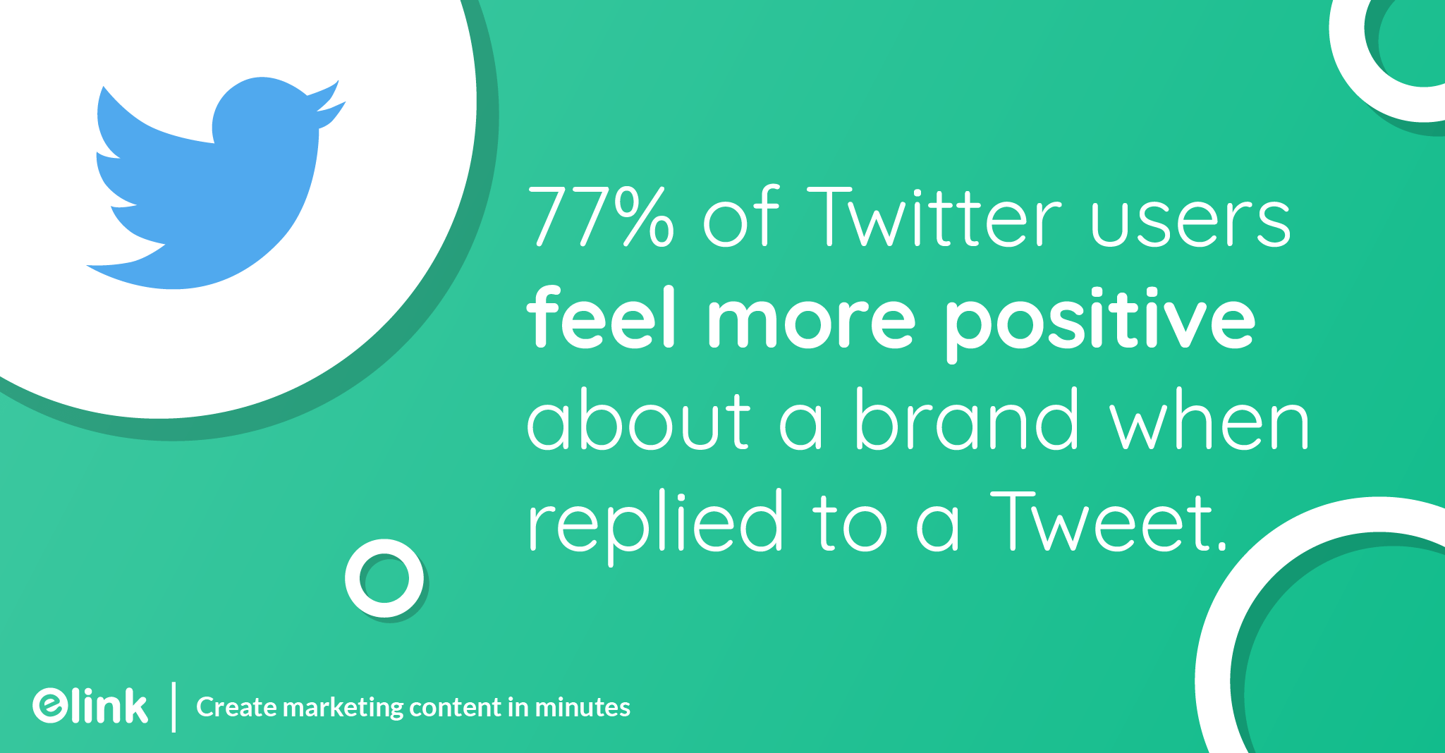 77% of Twitter users feel more positive about a brand when their Tweet has been replied to.