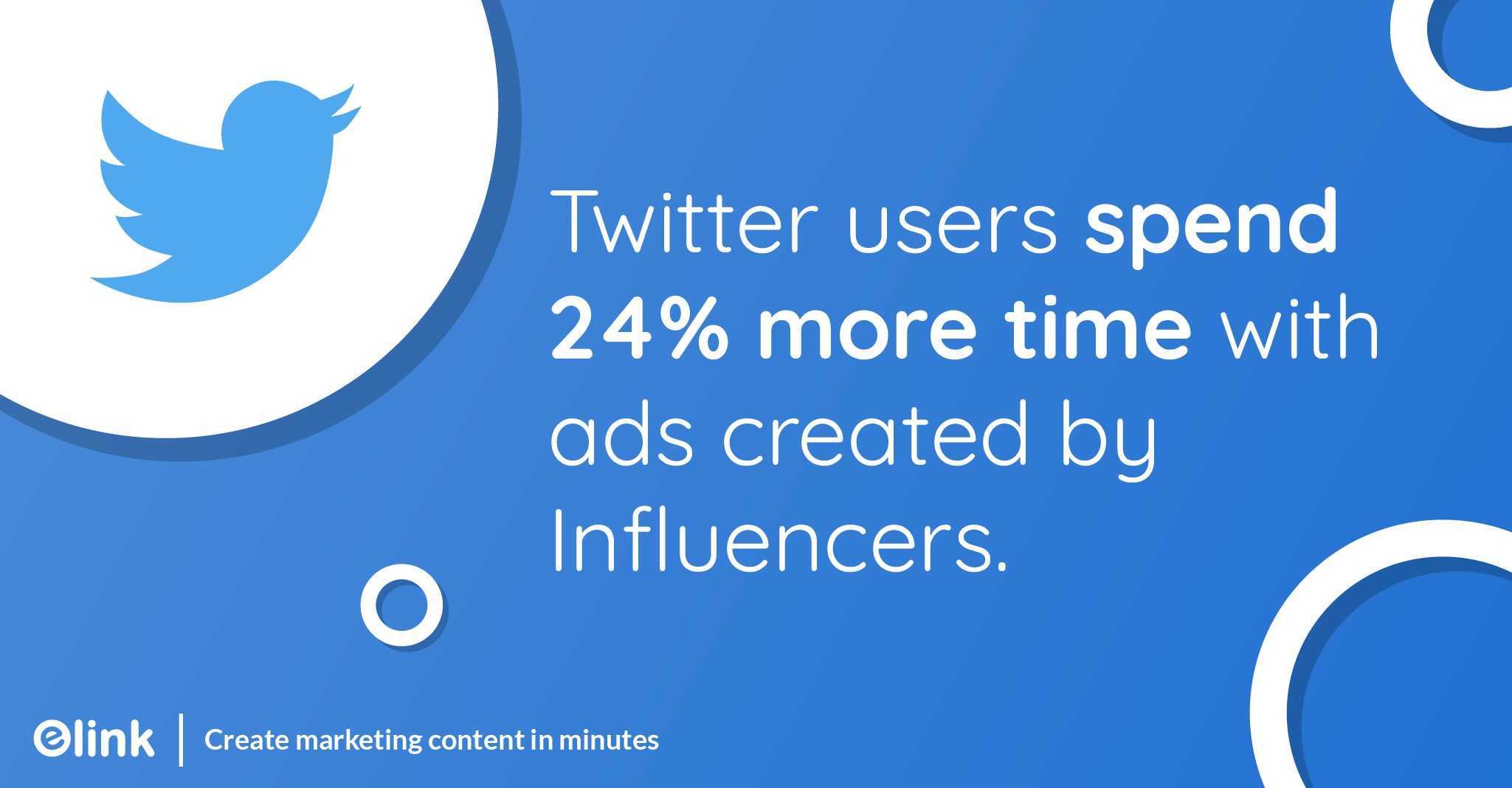 Twitter users spend 24% more time with ads created by Influencers.