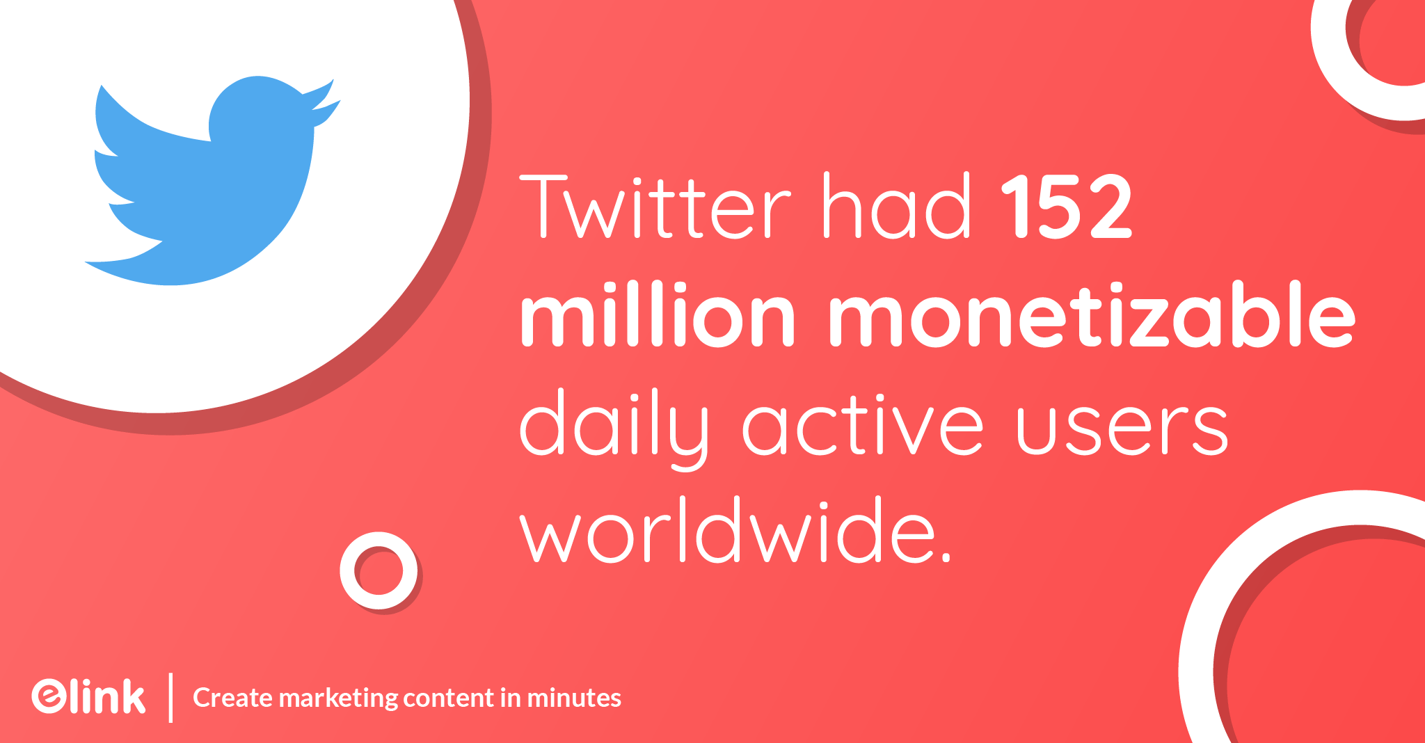Twitter had 152 million monetizable daily active users worldwide.