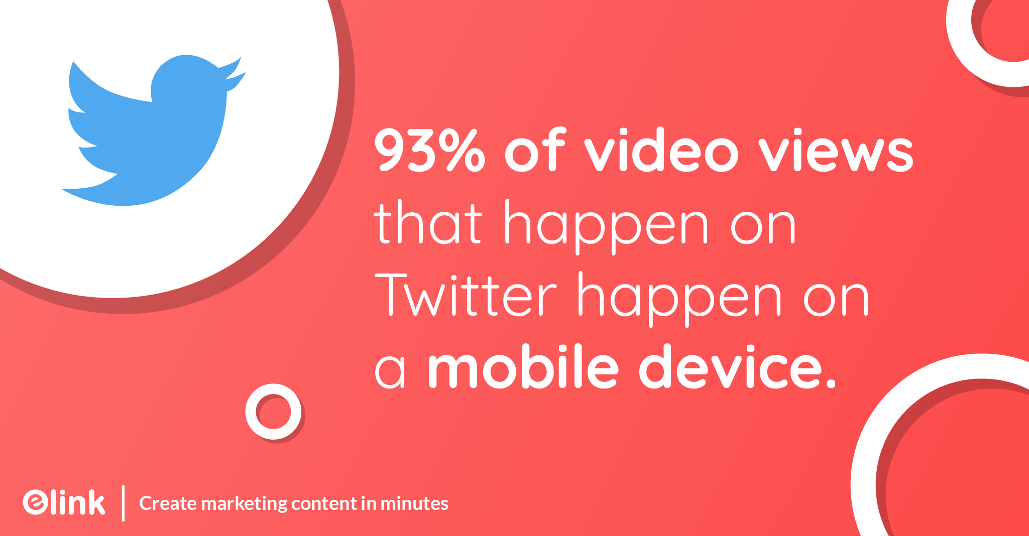 93% of video views that happen on Twitter happen on a mobile device.