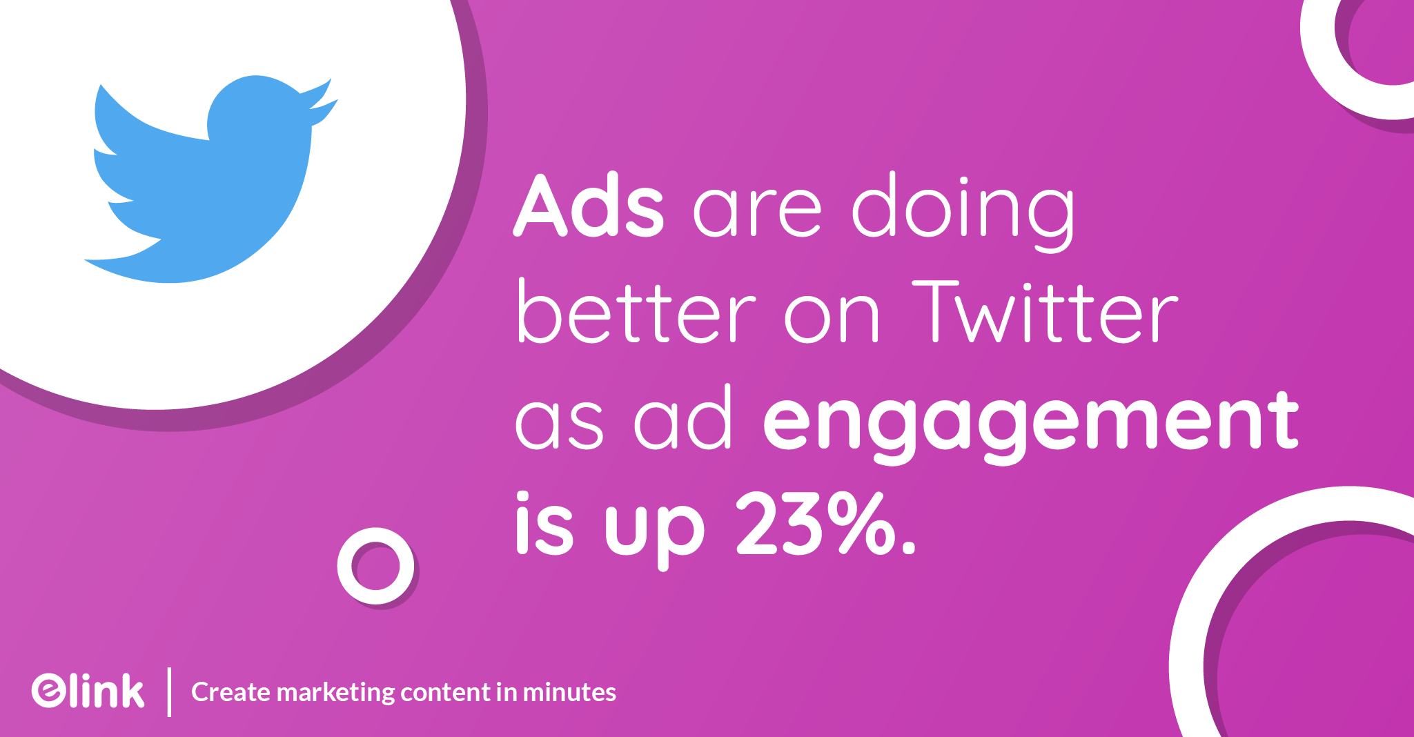 Ads are doing better on Twitter as ad engagement is up 23%.