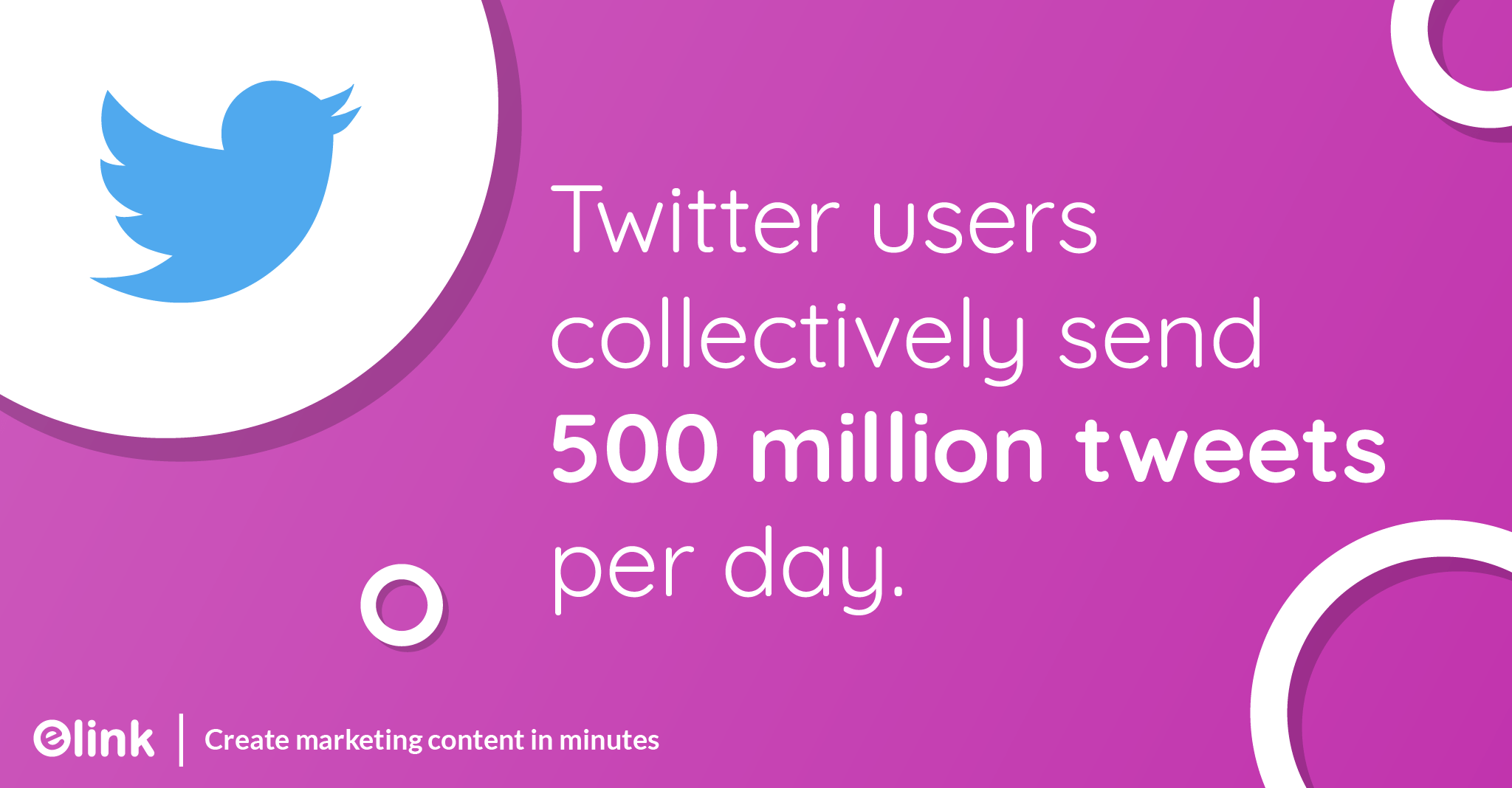 Twitter users collectively send 500 million tweets per day.