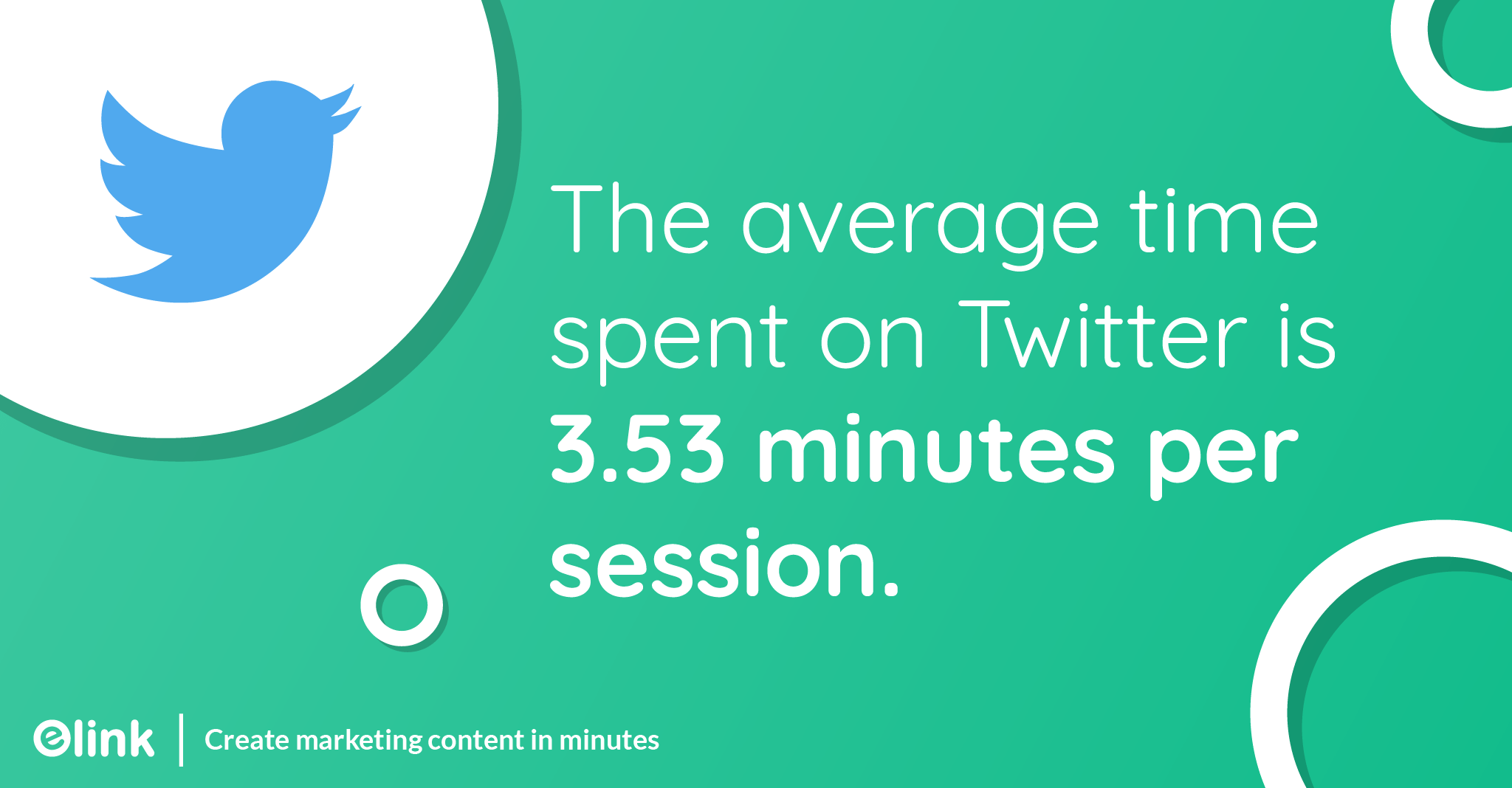 The average time spent on Twitter is 3.53 minutes per session