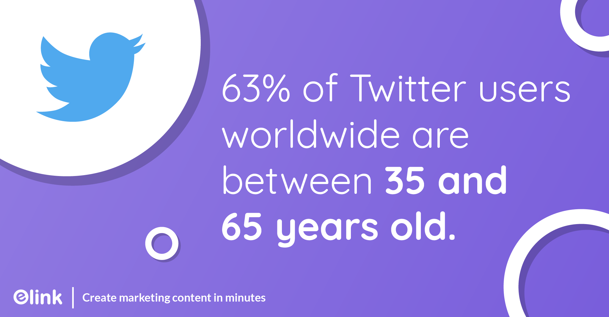 63 percent of Twitter users worldwide are between 35 and 65 years old