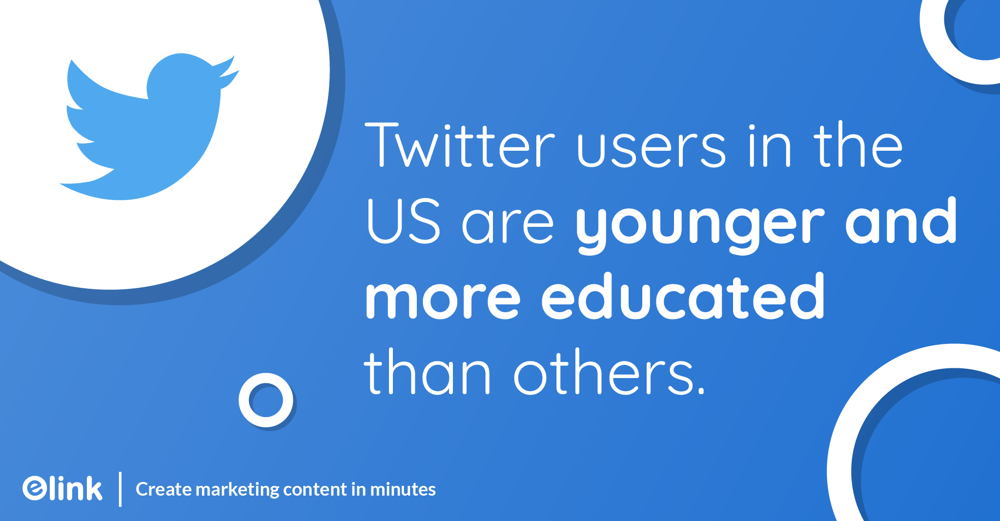 Twitter users in the US are younger and more educated than the rest of the world.