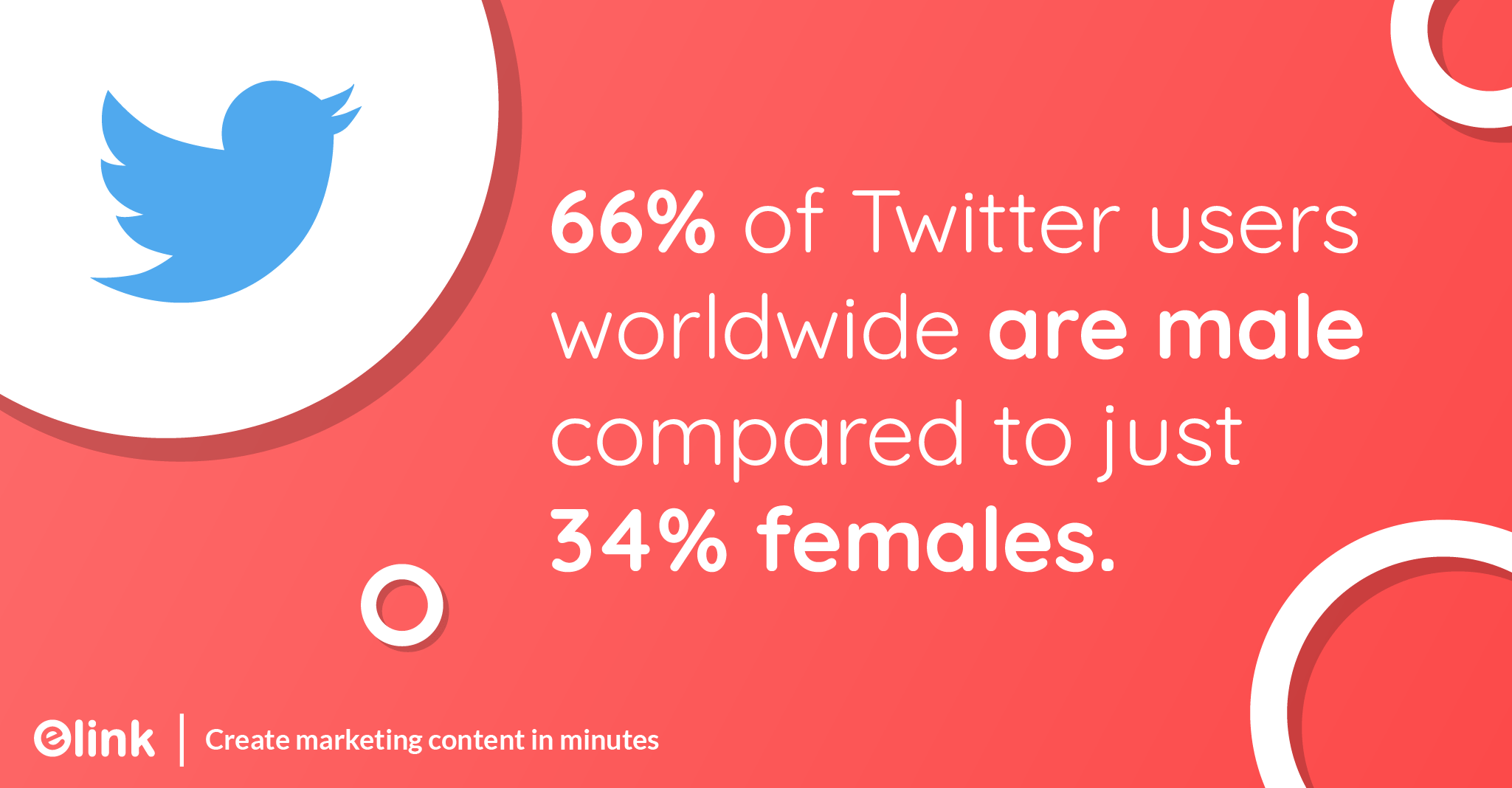 66 percent of Twitter users worldwide are male compared to just 34 percent females.