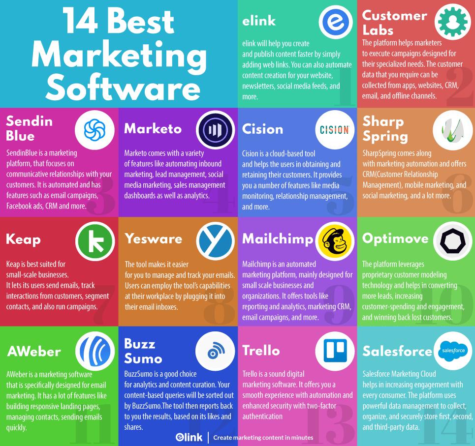 Best marketing software infographic