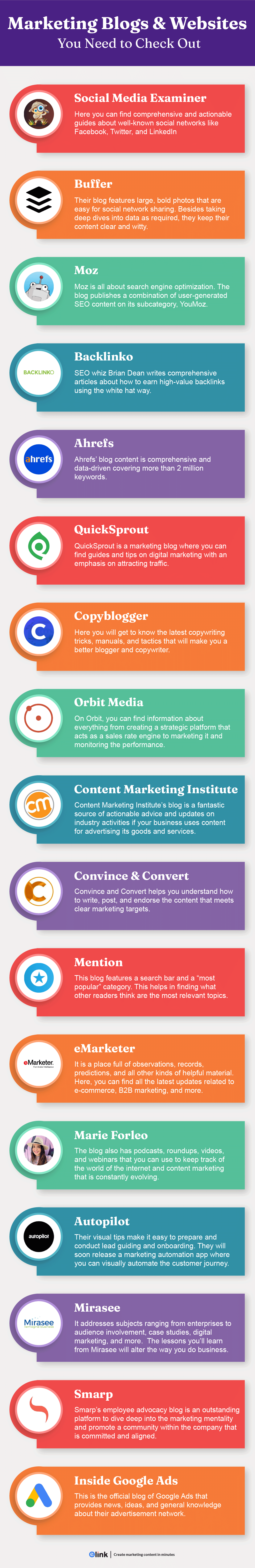 Marketing blogs and websites infographic